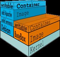 Exemple de dos contenidors