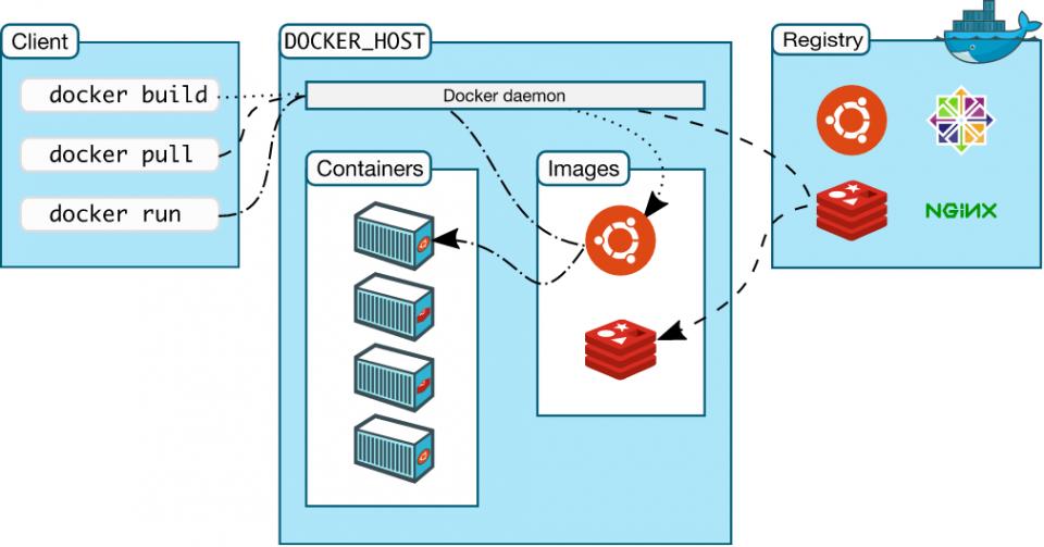 arquitectura client-hub