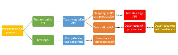 ejemplo proyecto