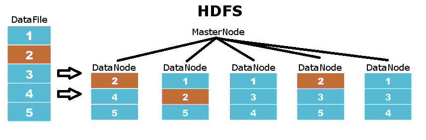 HDFS data distribution