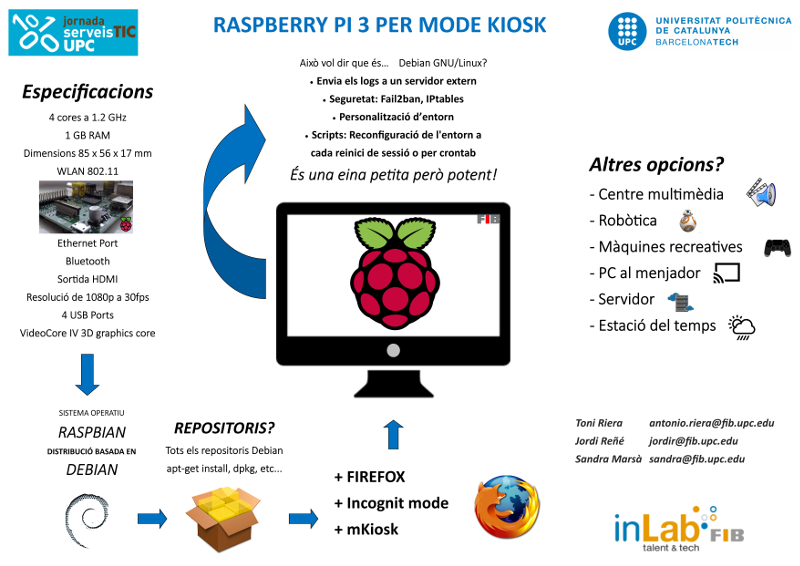 Poster Raspberry Pi
