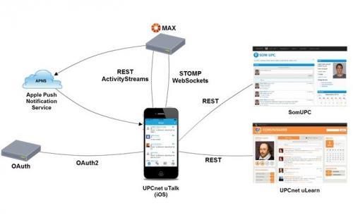 Arquitectura de l'UPCNET uTalk