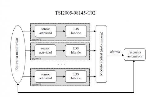 Arquitectura del Sistema GIDRE proposat