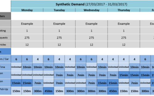 Synthetic Demand